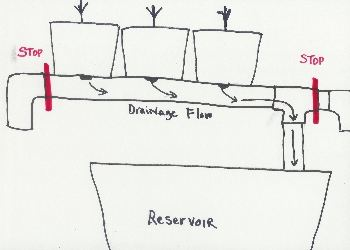 top drip set up diagram