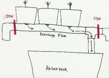top drip set up diagram
