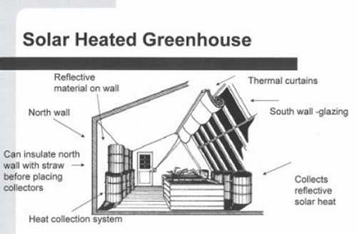 Drawing of a solar heated greenhouse