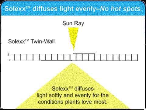 Solexx panels diffuse sunlight